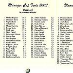 Clasamente turneu MCT 2002